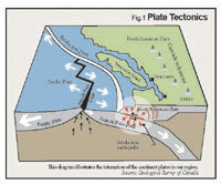 Aftershock Earthquake Diagram City of Richmon...