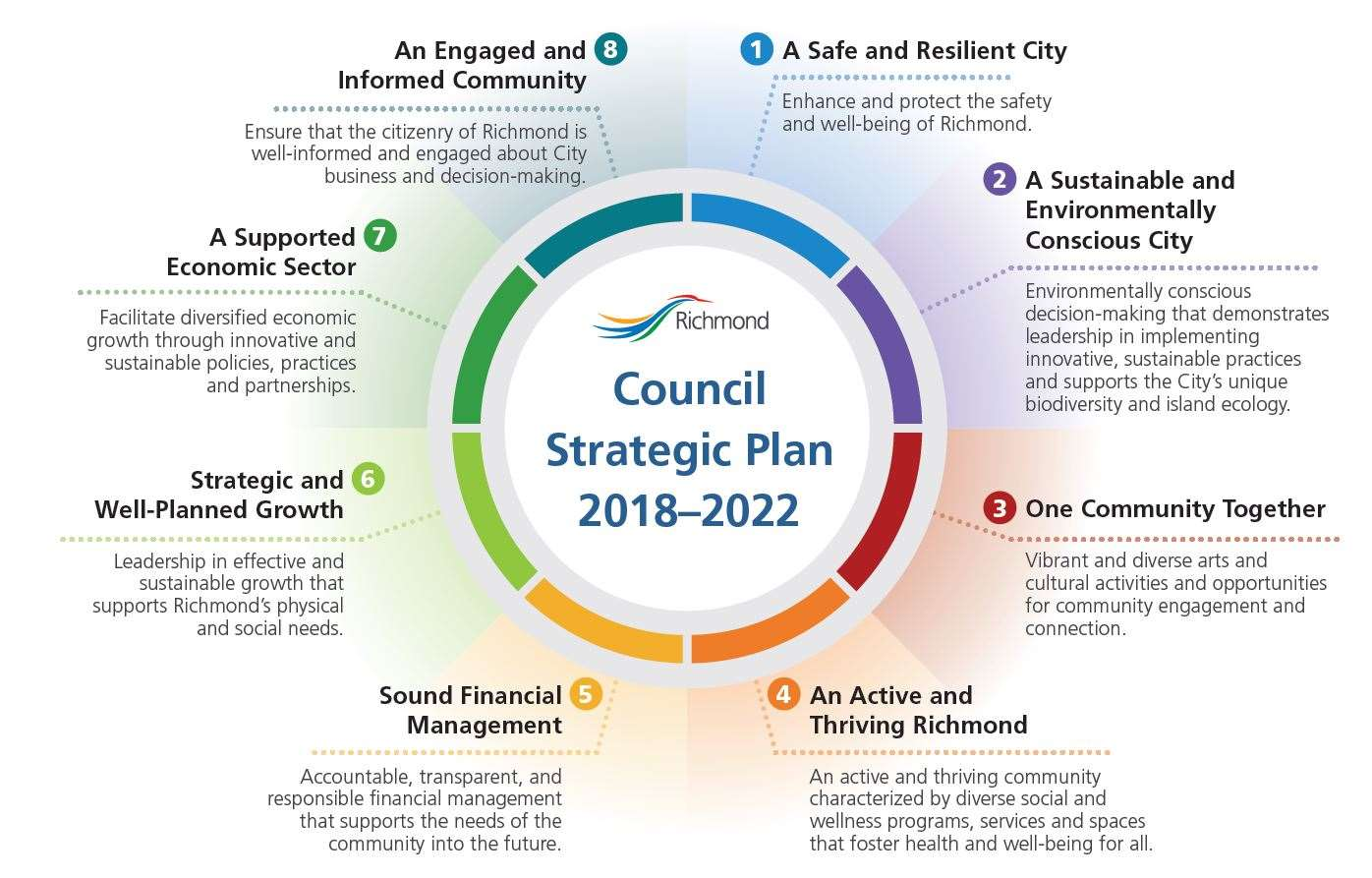 Council Strategic Plan - Focus Circle
